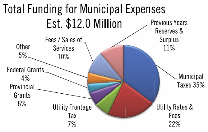 municipal funding total
